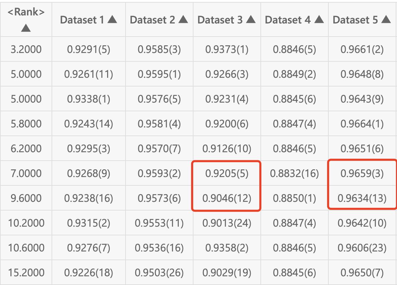 图4 不同参赛团队在不同数据集上的精度及排名