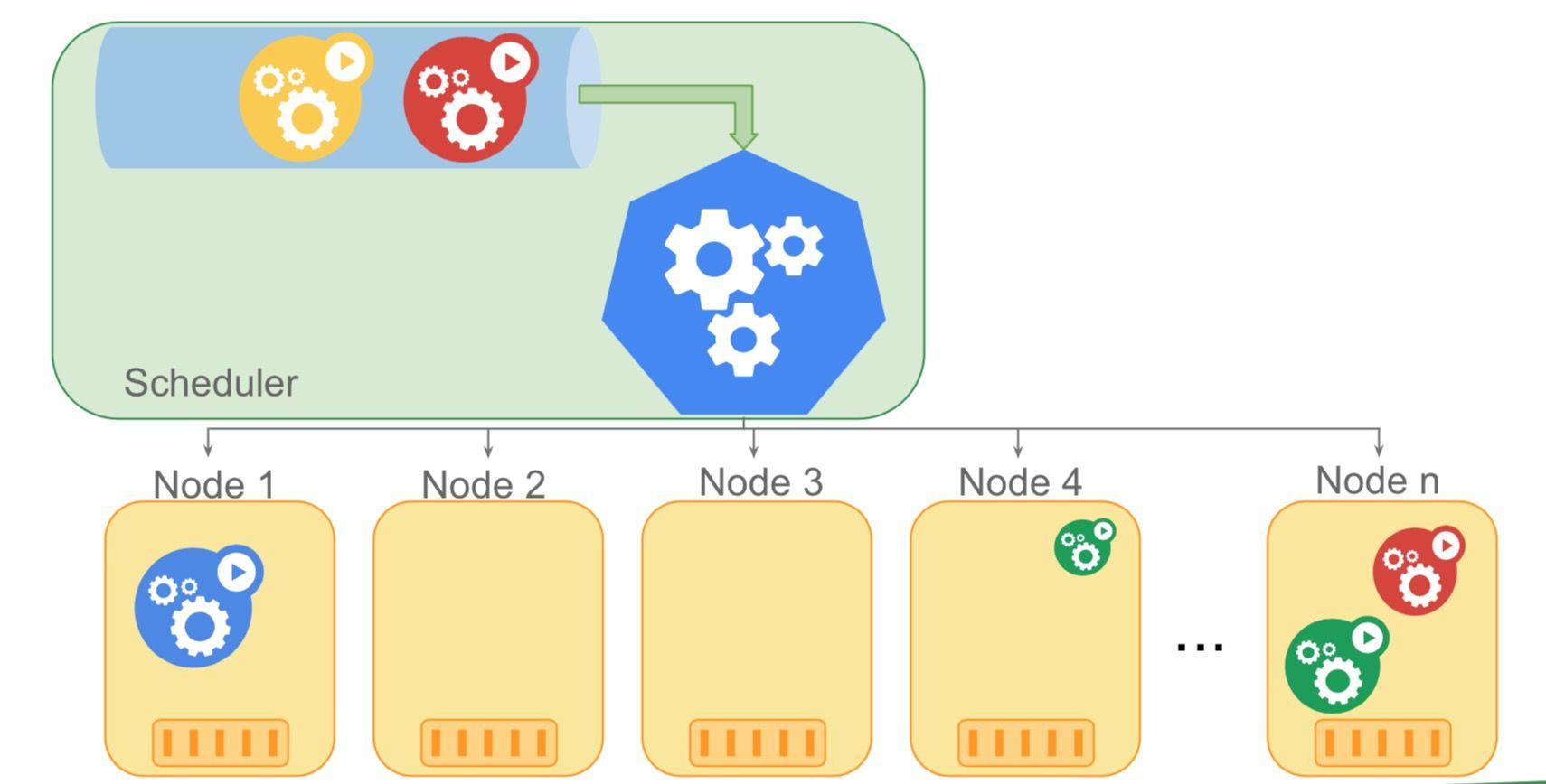 kube-scheduler示意图