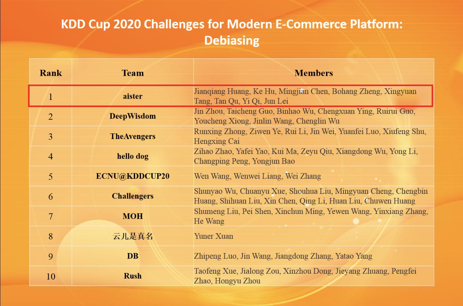 图2 KDD Cup 2020 Debiasing 比赛TOP 10榜单