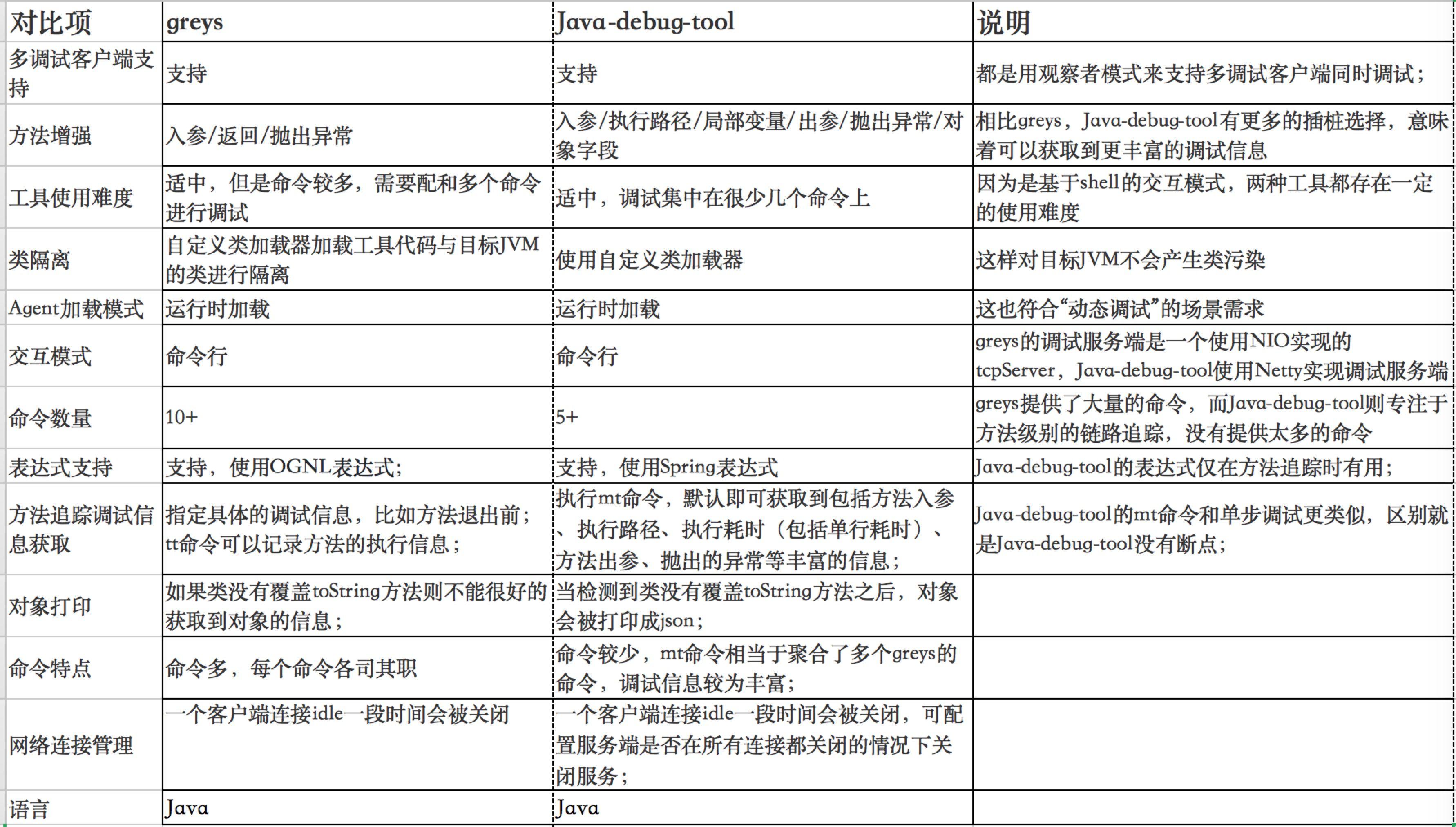 Java 动态调试技术原理及实践插图7
