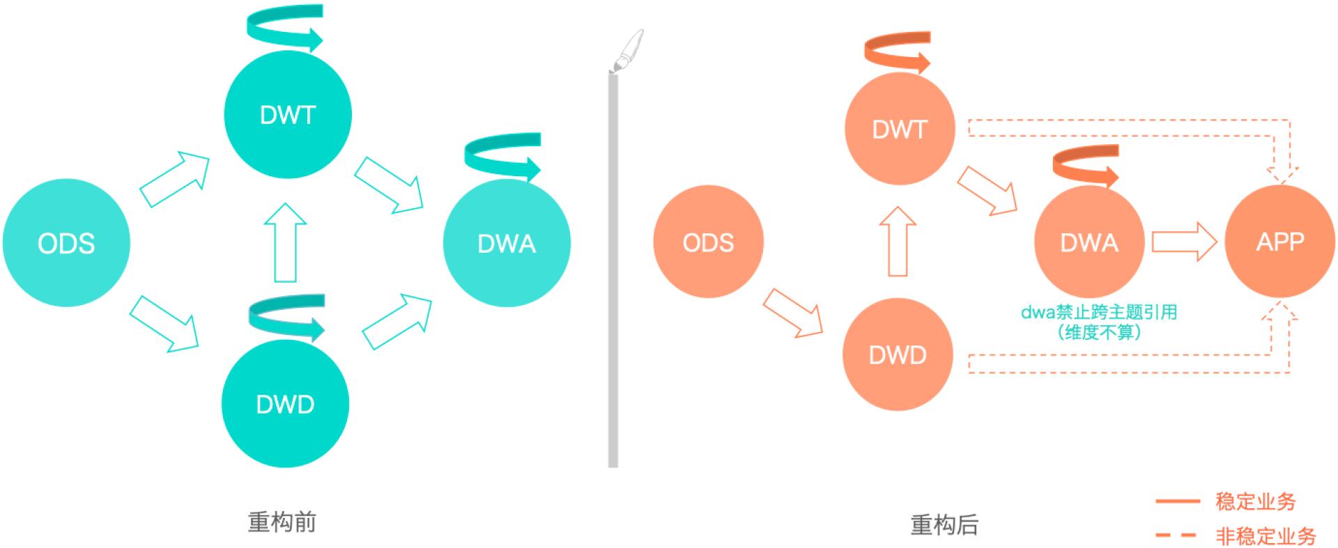 图5 重构前和重构后的数据流向图