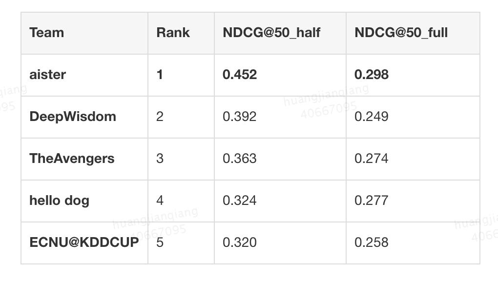 表3 不同参赛团队解决方案的NDCG评估结果