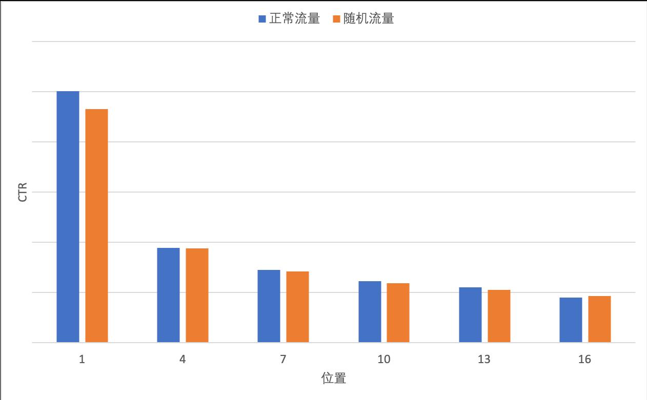 图2 美团广告正常流量和随机流量在不同位置上的CTR分布