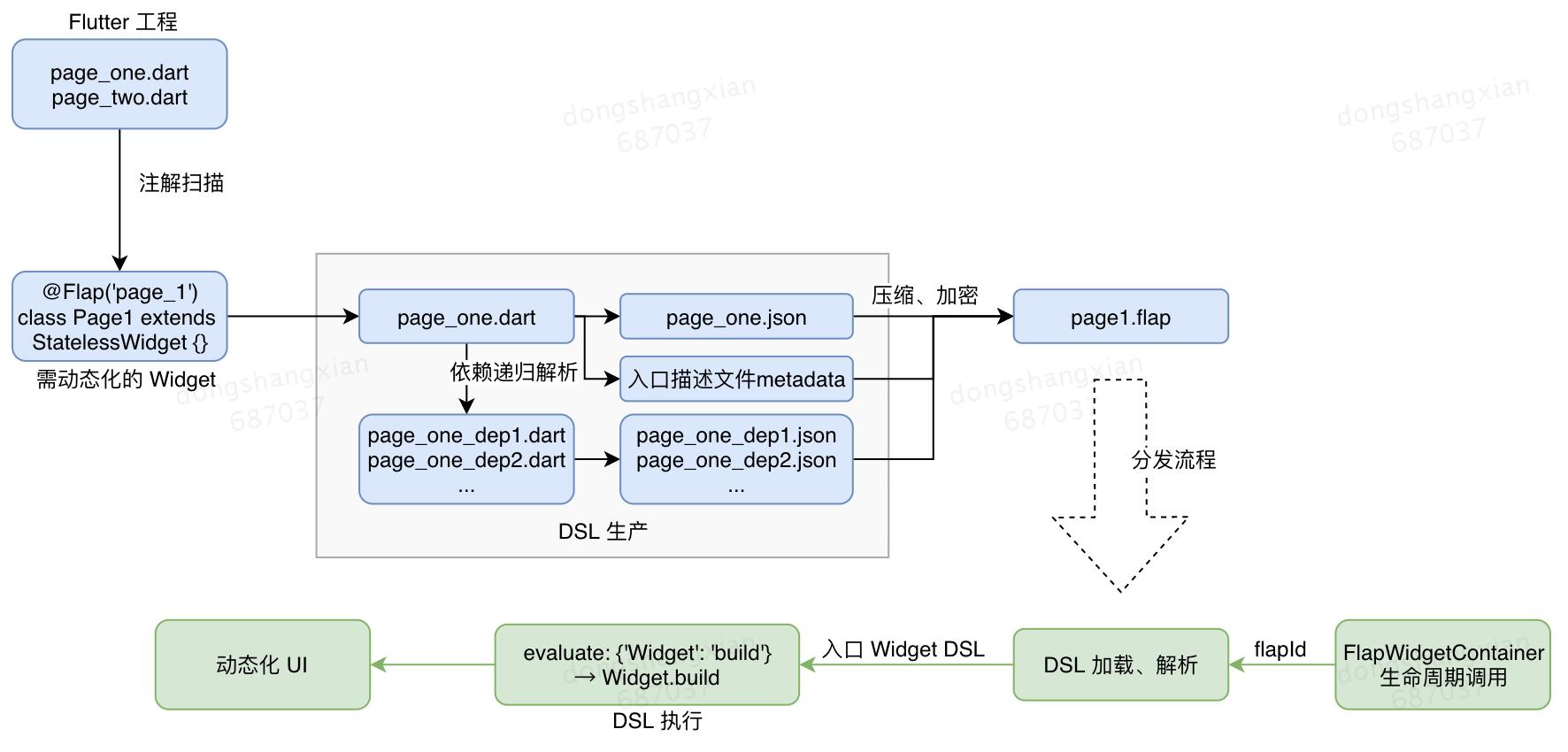 图16 注解的扫描与widget构建