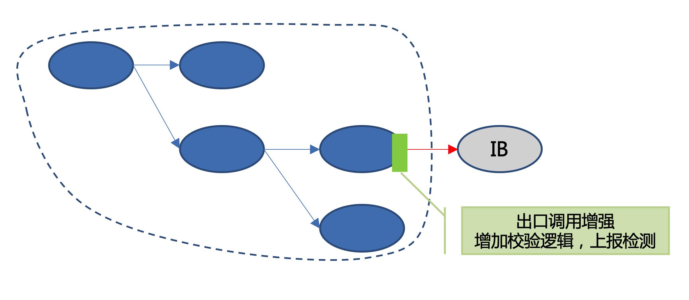 图9 服务Mock压测校验示意