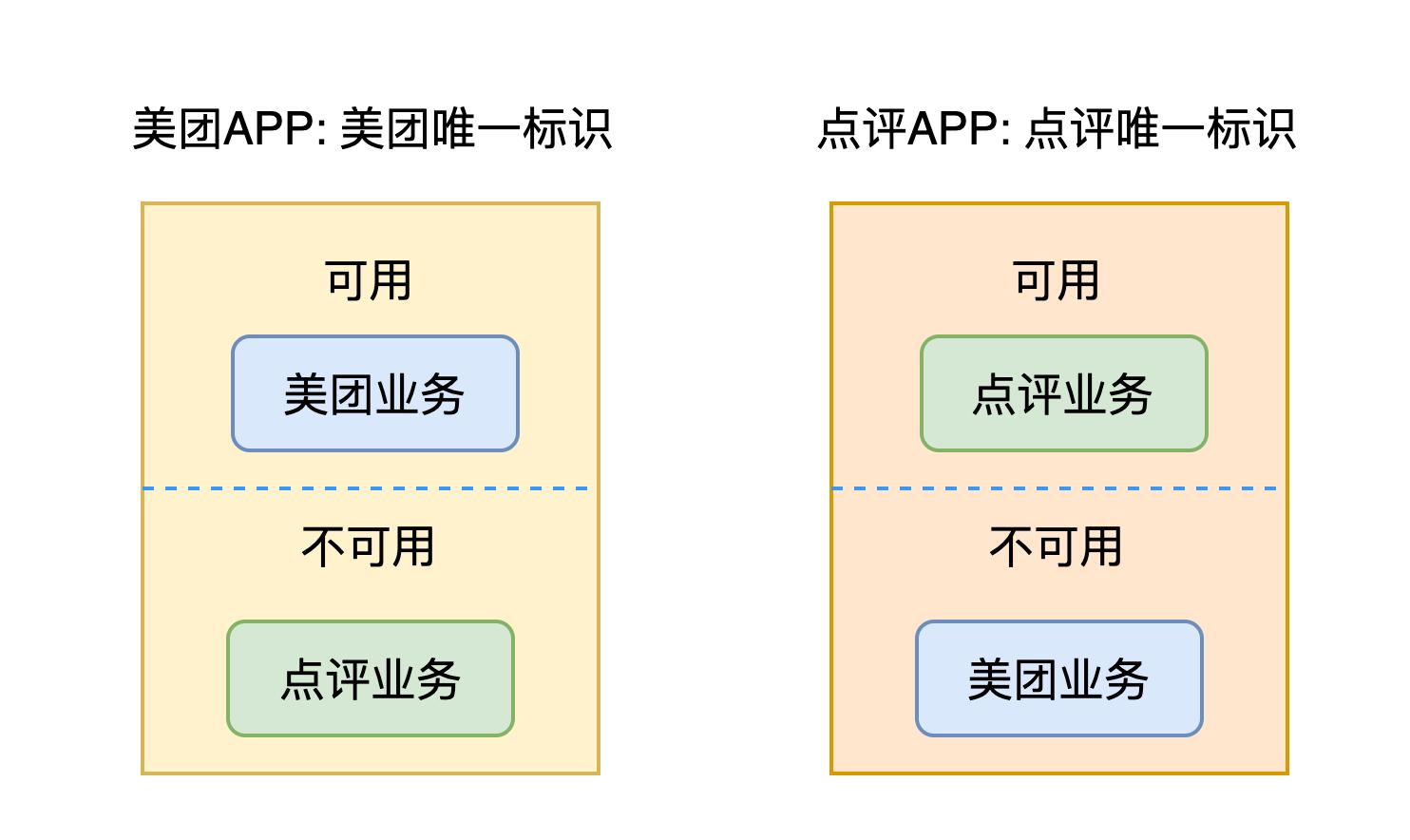 图3 Pike 1.0账号体系不兼容示意图