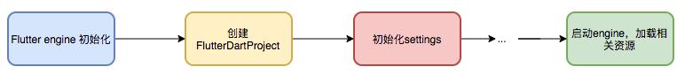 图5 Flutter产物加载流程图