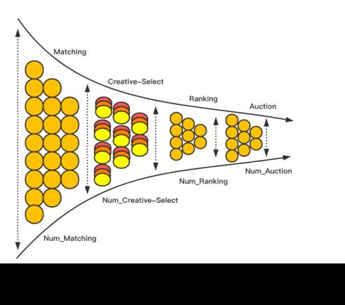 图9 广告系统的漏斗图