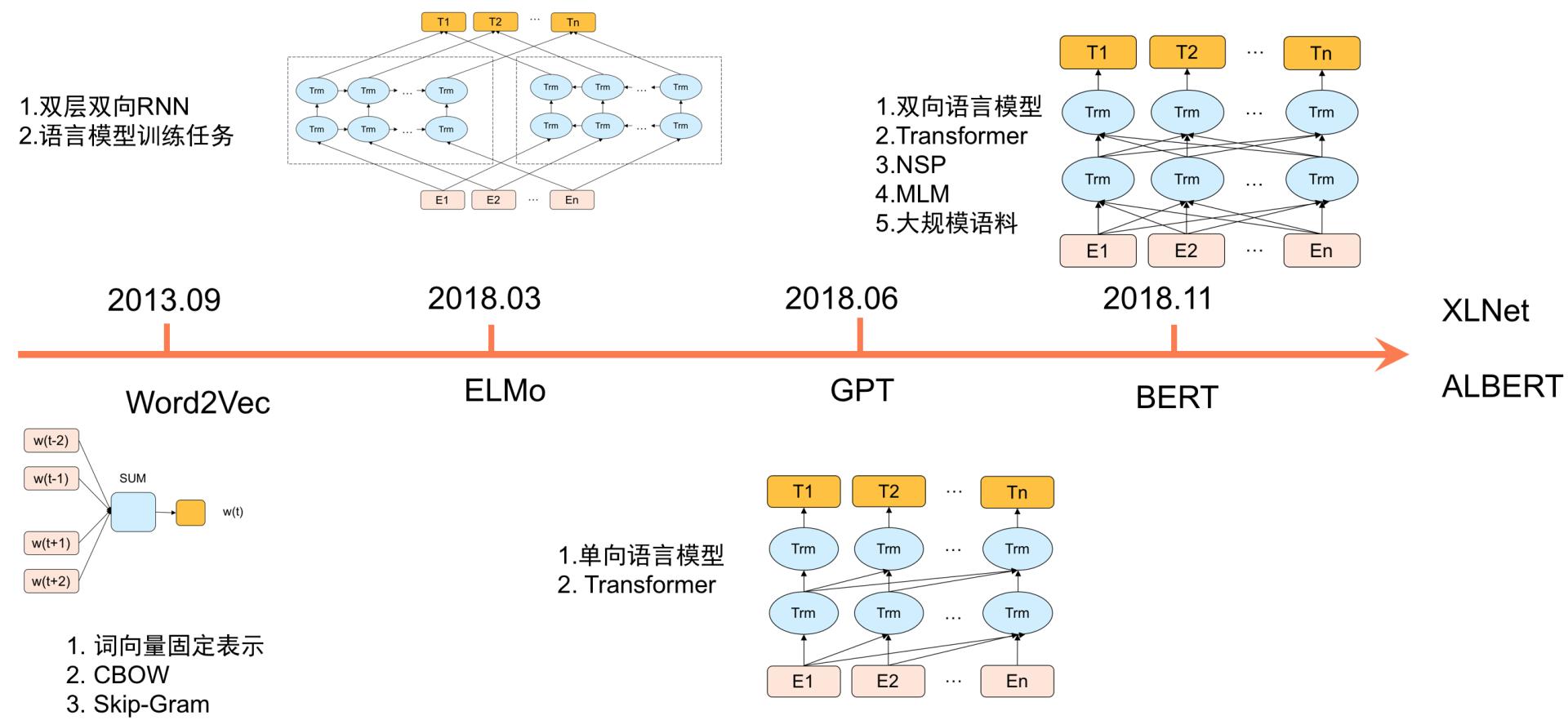 图1 NLP预训练发展历程