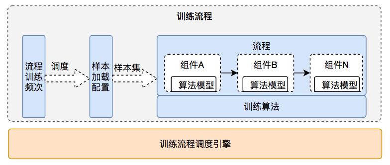 图20 训练流程组成和处理过程