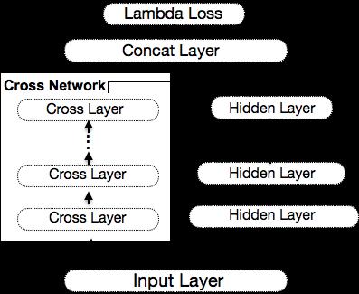 图14 DCN模型结构