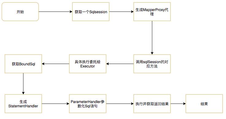 图5 运行流程