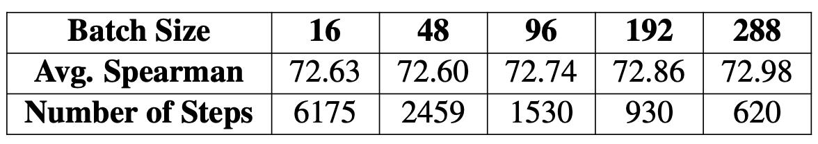 图10 不同Batch size下的性能