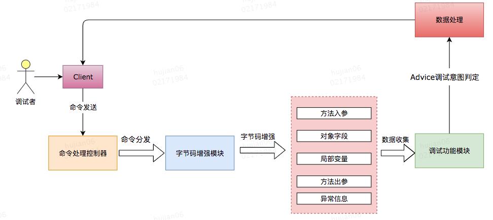 Java 动态调试技术原理及实践插图3