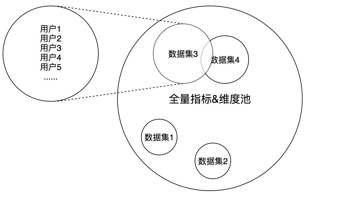 用户、指标池与数据集间的关系