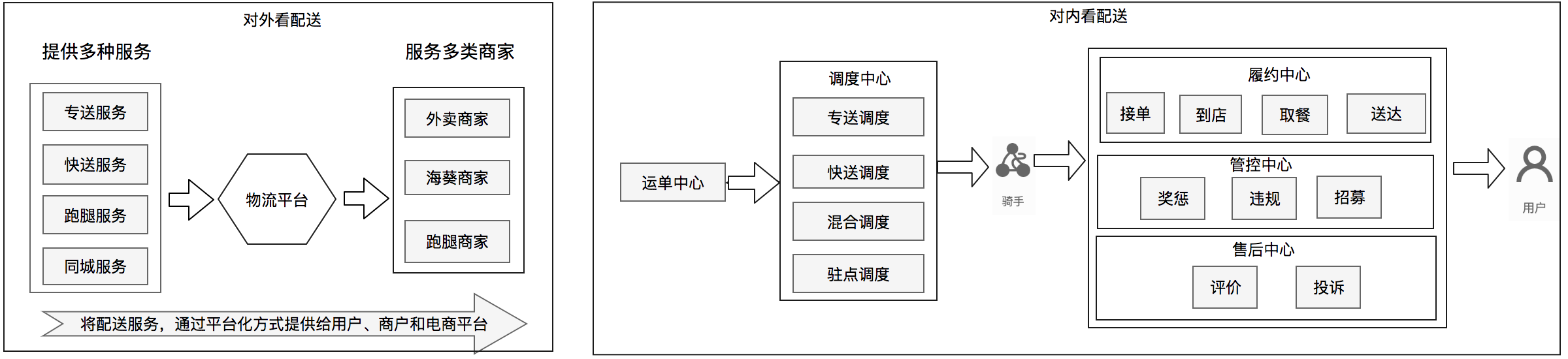 配送业务模式抽象