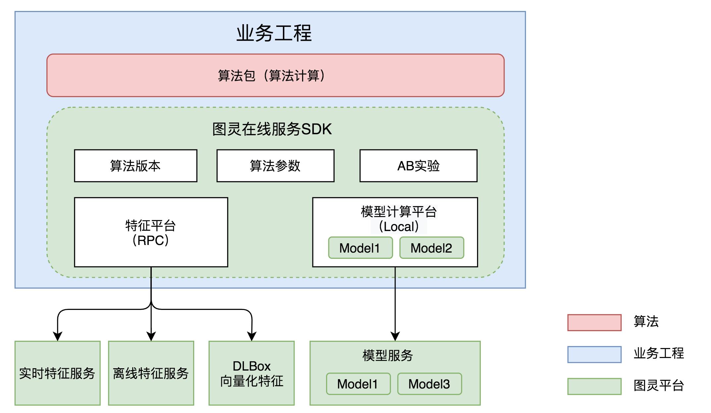 图3 图灵OS 1.0